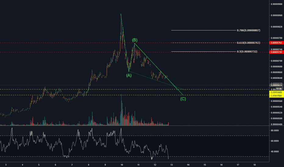 TRXBTC: Will tron hold the falling wedge!?