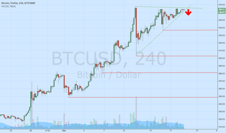 BTCUSD: Clear Bear Wedge