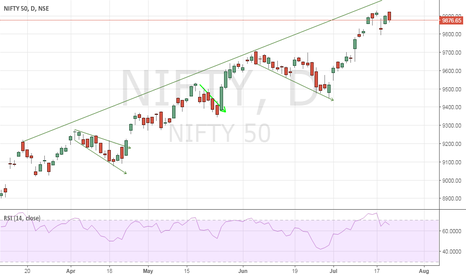 NIFTY: nifty approaching resistance line BUY