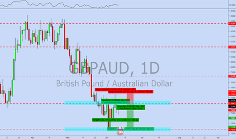 GBPAUD: GBP/AUD, Short @ Daily Resistance