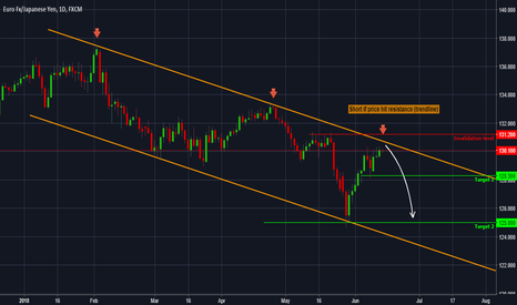 EURJPY: EURJPY - Forecast and technical setup for the next days