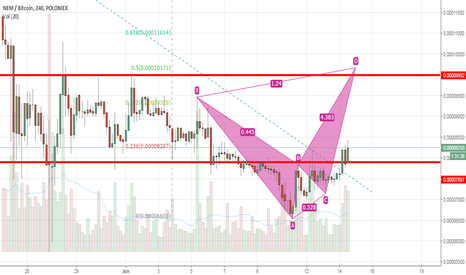 XEMBTC: XEM/BTC: Harmonic and Fib Extention