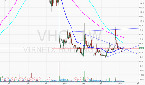 VHC: $VHC looks nice on the weekly