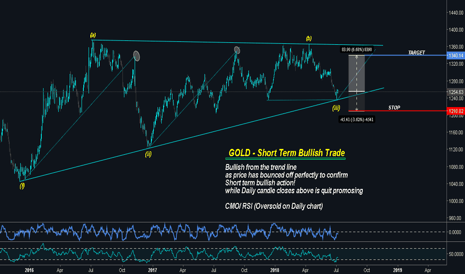 GOLD: $GOLD | Take the advantage of small bullish wave!