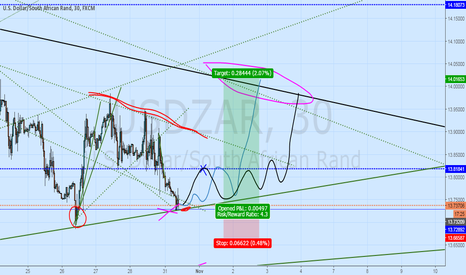 USDZAR: IF its a BULL MOVE, then ...
