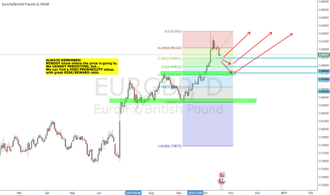 EURGBP: EURGBP possible retracement
