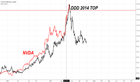 DDD: Parallelo NVDA vs DDD