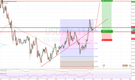 USDJPY: Long trade based on confluence of factors