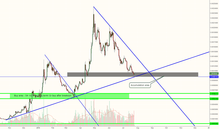 EOSBTC: Alts are dead? That's now what EOS shows me.