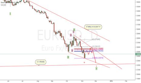 EURUSD: eurusd d1