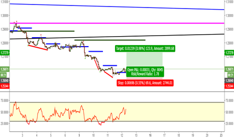 USDCAD: Bullish Usd/Cad 1hr