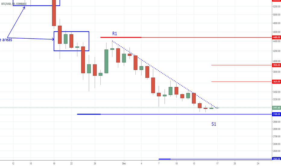 BTCUSD: Bitcoin - Tooo Many Trades in Correlating Markets!