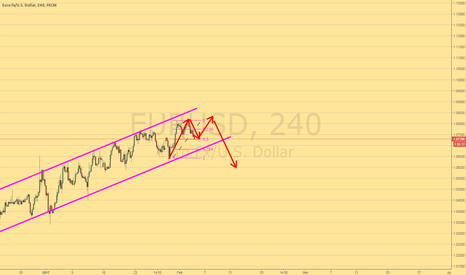 EURUSD: Long for short term (expect a head and shoulders formation)