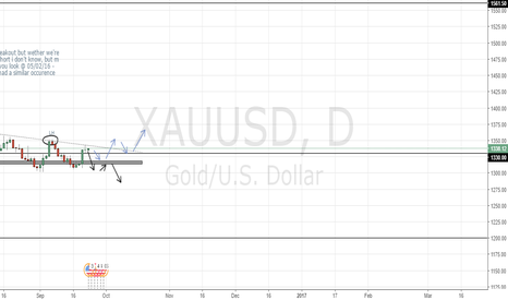 XAUUSD: My take on GOLD