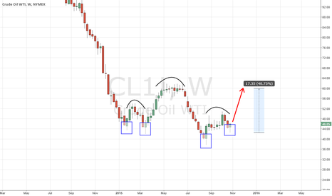 CL1!: [LONG] Inverted Head and Shoulders Bottom forming in WTI CRUDE!!
