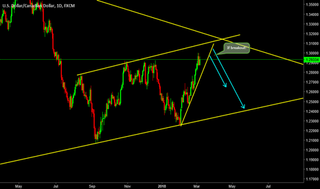 USDCAD: USDCAD: Soon going to move down?
