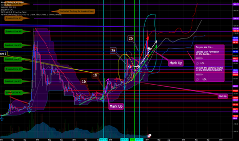 BTCUSD: Do You SEE the Four Loaded Guns of This 3rd Wave?