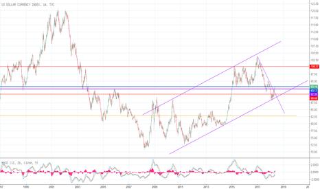 DXY: 美元对日元-长线分析