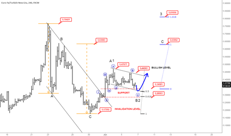 EURTRY: Elliott Wave Analysis: EURTRY Clearly With Room For More Upside