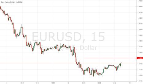 EURUSD: EURUSD Short Scalp @ 1.195