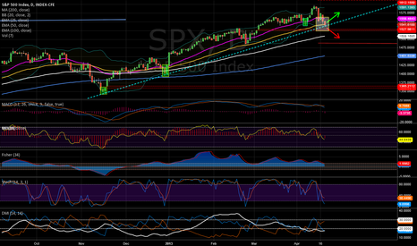 SPX: Trend is still intact