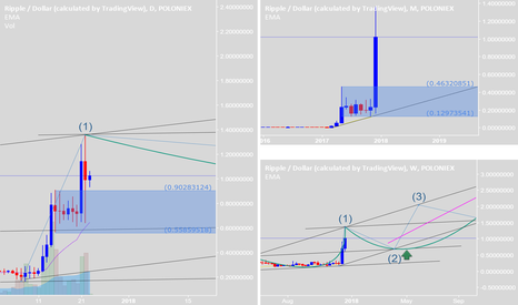 XRPUSD: Retested. Buy and HODL long-term. New Elliott will be successful