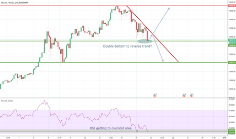 BTCUSD: Double Bottom to Reverse Current Downtrend?