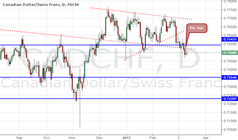 CADCHF: CADCHF D1 SELL SETUP WITH PIN BAR