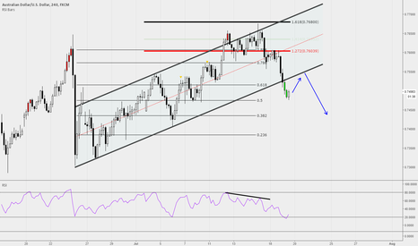 AUDUSD: AUDUSD - breakout form the channel + oversold