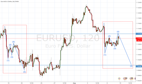 EURUSD: Potentially 100 pips bearish