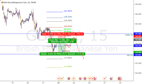 GBPJPY: Possible movements for next Week on GBPJPY