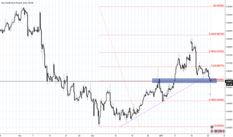 EURGBP: EURGBP short based on the TL and the 61.8 Fib breakout