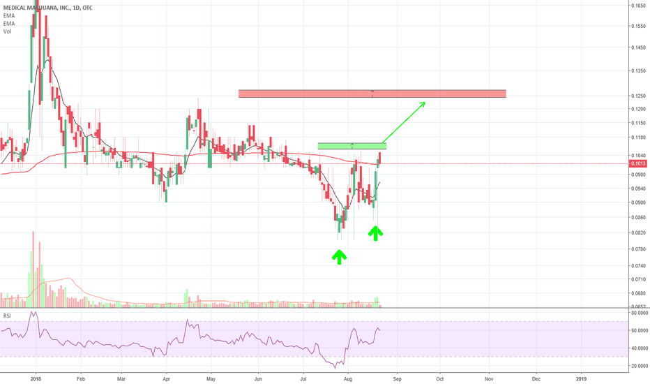 Mjna Stock Price And Chart Tradingview