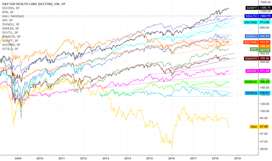S5HLTH: All sectors in a weekly graph