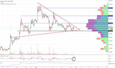 RDDBTC: #RDD looking prime for a move