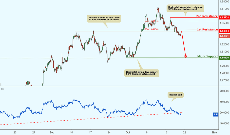 GBPAUD: GBPAUD approaching resistance, potential drop!