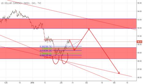 DXY: USD analysis