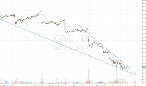 GNC: Descending wedge