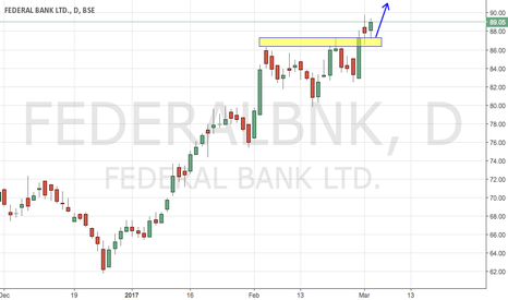 FEDERALBNK: Federal Bank - Trend Continuation Setup