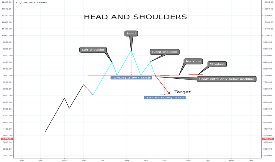 BTCUSD: Head and shoulders pattern