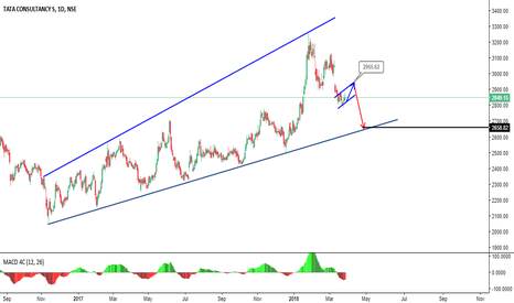 TCS: Sell on Rise