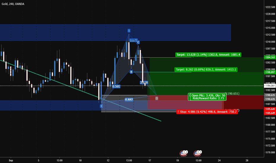 XAUUSD: XAUUSD - Bullish Bat