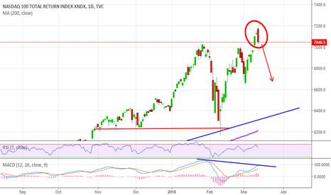 NDX: NASDAQ ENVOLVENTE BAJISTA