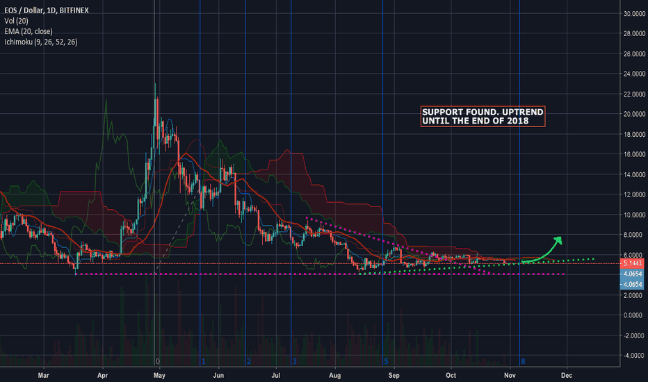 EOSUSD: EOS... Bearish until the end of 2018.