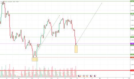EURUSD: HAAH.. Euro mau naik lagi ke 1.24574 ??