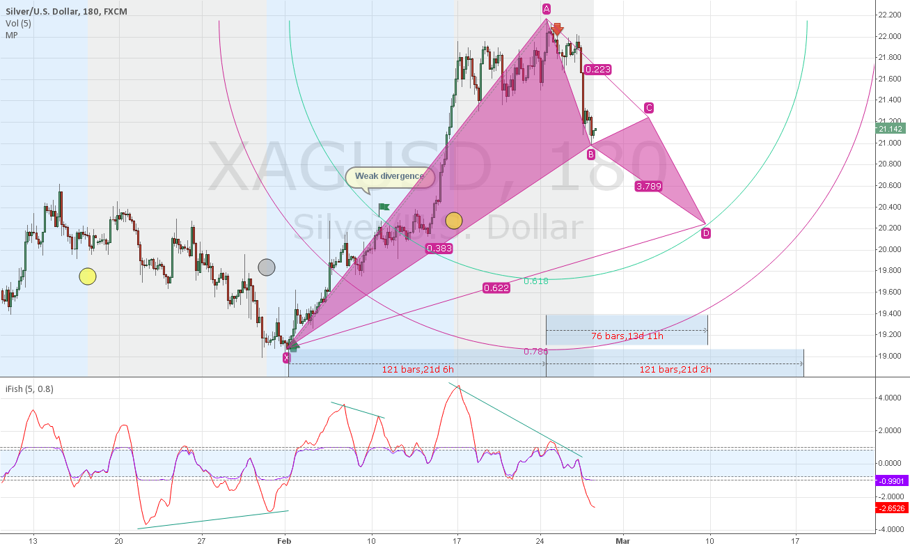 Silver 3H Bullish Gartley setup in the making?