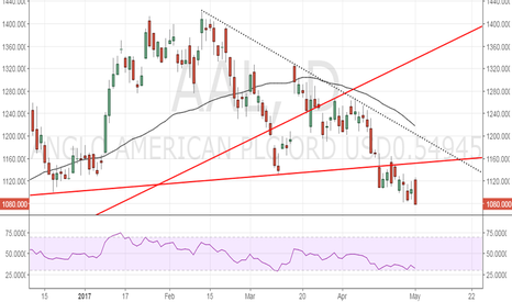 AAL: Is Anglo American poised for a sell-off to 872?