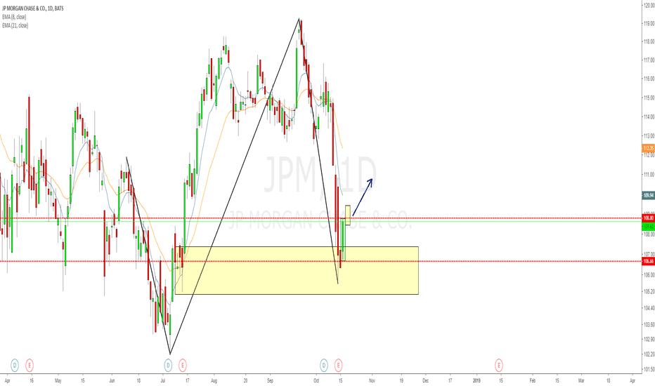 JPM: JPM daily shooter after ER, a XYAB and demand zone combination!