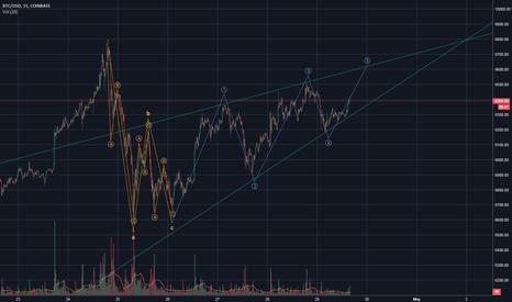 BTCUSD: BTCUSD possible corrective path (ascending wedge)