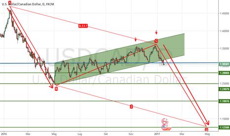 USDCAD: USD-CAD.....ABCD
